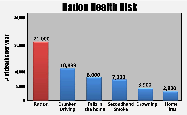 radon deaths graph