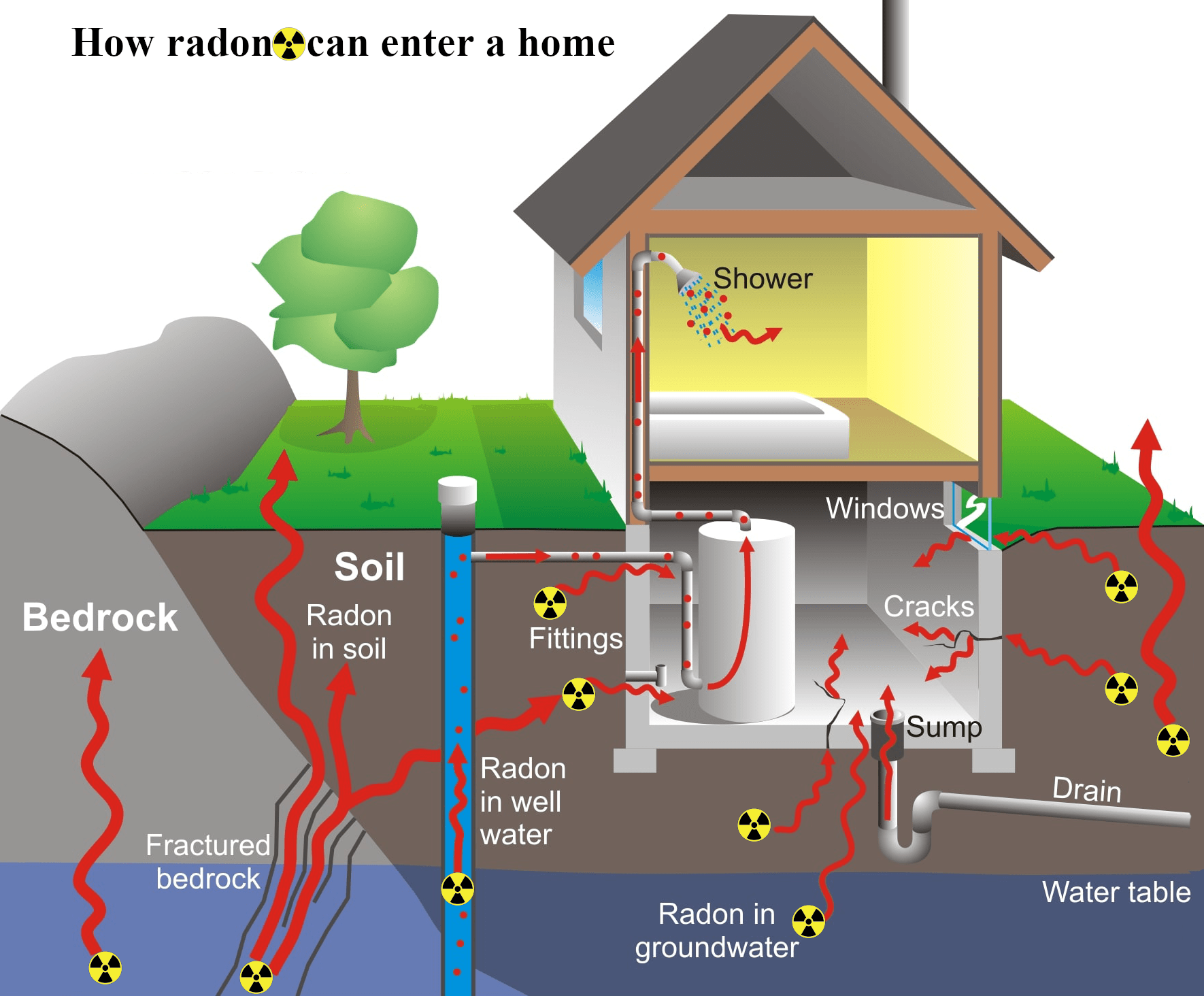 Radon Gas Enter Home